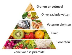 Het Zone dieet