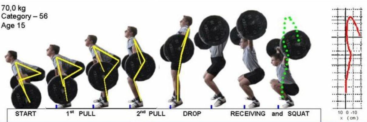 kinesitherapie bij CrossFit